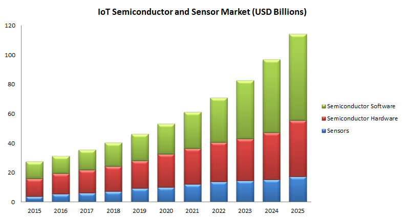 An Overview Of Semiconductor Industry Prior To COVID-19 Outbreak